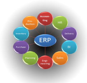 What Is Enterprise Resource Planning (ERP)