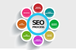 Top 10 Important SEO Trends 2019